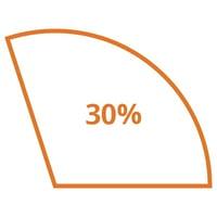 targetPersona-graph-30