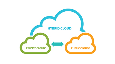 Leveraging a Hybrid Cloud Environment to Accelerate Digital Transformation_Blog-LP